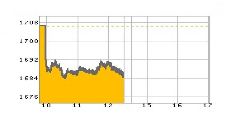 หุ้นไทยภาคเช้าปิดที่ 1,686.75 จุด ลบ -19.21 จุด หรือ -1.13%